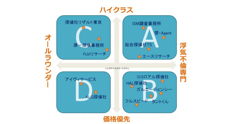 【図解】探偵・興信所を4つタイプに分類しニーズ別のおすすめを紹介(浮気不倫)